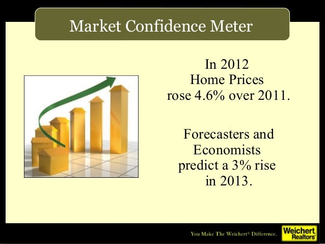 Market Confidence Meter                   In 2012                Home Prices            rose 4.6% over 2011.              ...