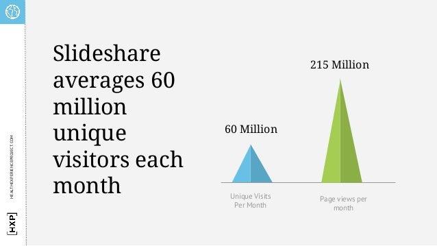 60 Million 215 Million Unique Visits Per Month Page views per month Slideshare averages 60 million unique visitors each mo...