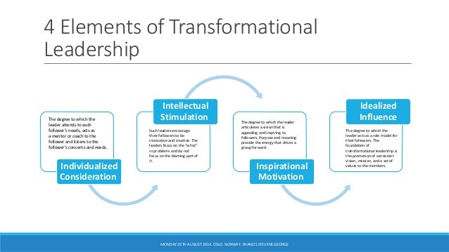 transformational educational leadership Three transformational leadership courses will be offered in the fall semester of 2017 each course is a two-day intensive and awards one credit (a third of a normal class) for successful completion.
