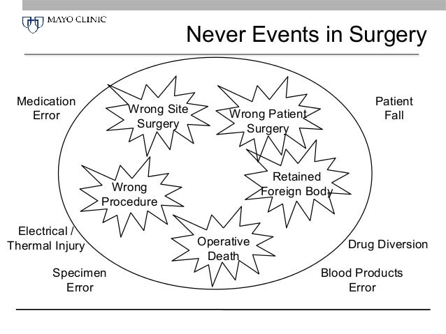 Improving Surgical Safety and Patient Outcomes