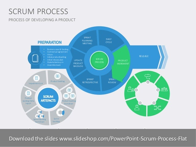 Sprint Cycle Scrum Release Scrum Process Sprint