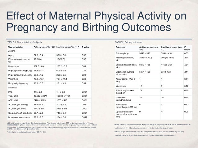 Effect of Maternal Physical Activity on Pregnancy and Birthing Outcomes Outcome Active women (n = 27) Inactive women (n = ...