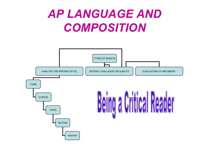 Ap lang and comp essay types
