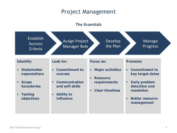 project plan management essay These white papers contain useful information that can help you plan, implement, use, and maintain your enterprise project management (epm) solution from the trenches white papers white paper.