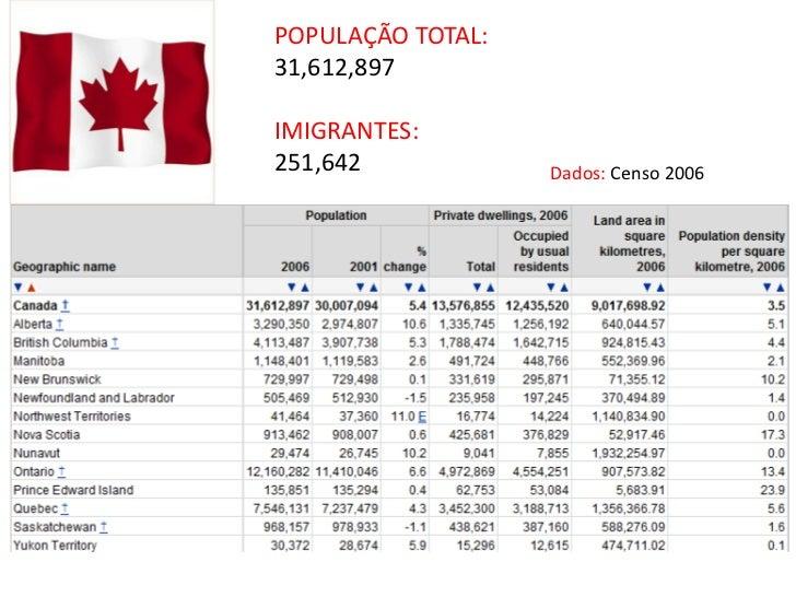 POPULAÇÃO TOTAL:<br />31,612,897<br />IMIGRANTES:<br />251,642<br />Dados: Censo 2006<br />