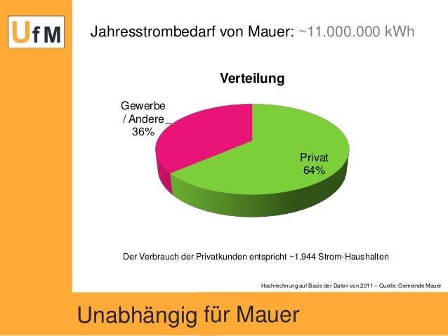 Jahresstrombedarf von Mauer: ~11.000.000 kWh Verteilung Gewerbe / Andere 36% Privat 64%  Der Verbrauch der Privatkunden en...