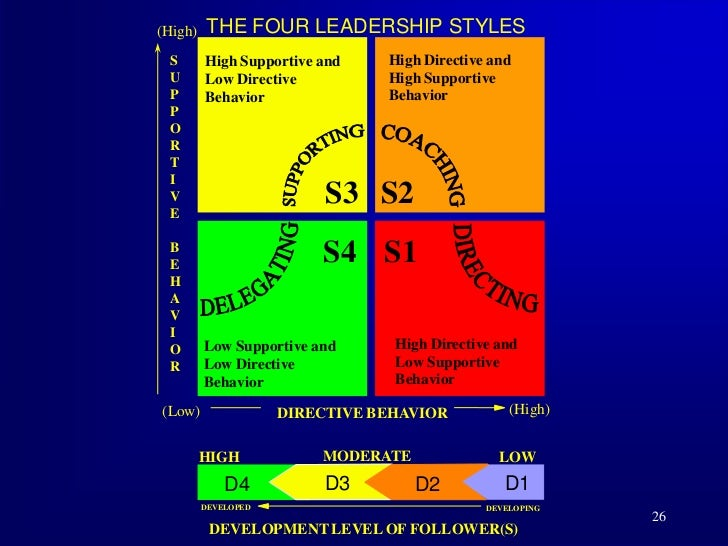 situational leadership in hospitality Leadership, servant leadership, transformational leadership, hospitality education disciplines hospitality administration and management comments required publisher statement ©sage reprinted with permission  nizing that situational variables are signifi-cant in determining the impact and outcomes of various leader behaviors those who were.