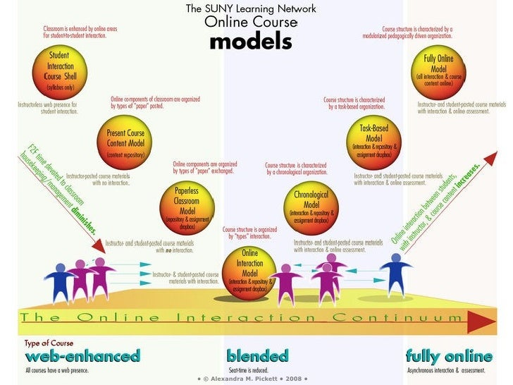 SLN Online Course Design Models
