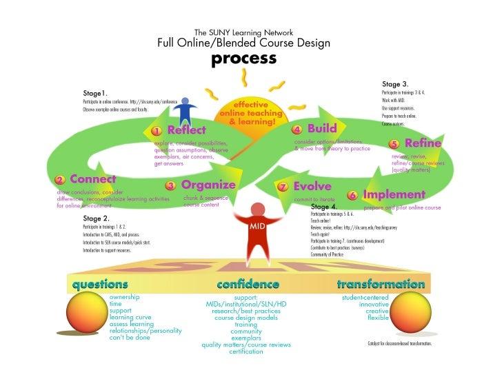 Sln course design process