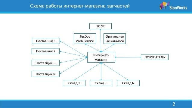 2 Схема работы