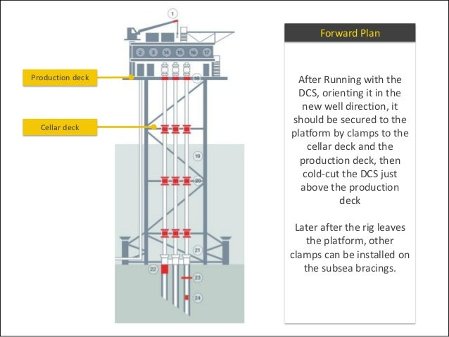 Offshore platform slot recovery process for Other names for balcony