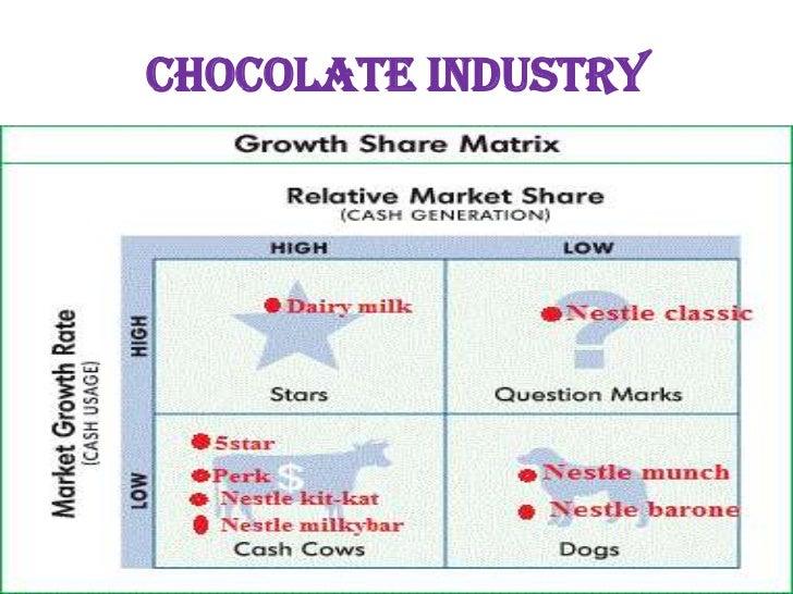 brand value chain cadburys dairy milk