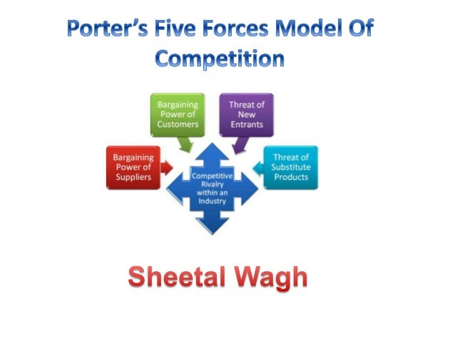 Porter's Five Forces Model of Competition