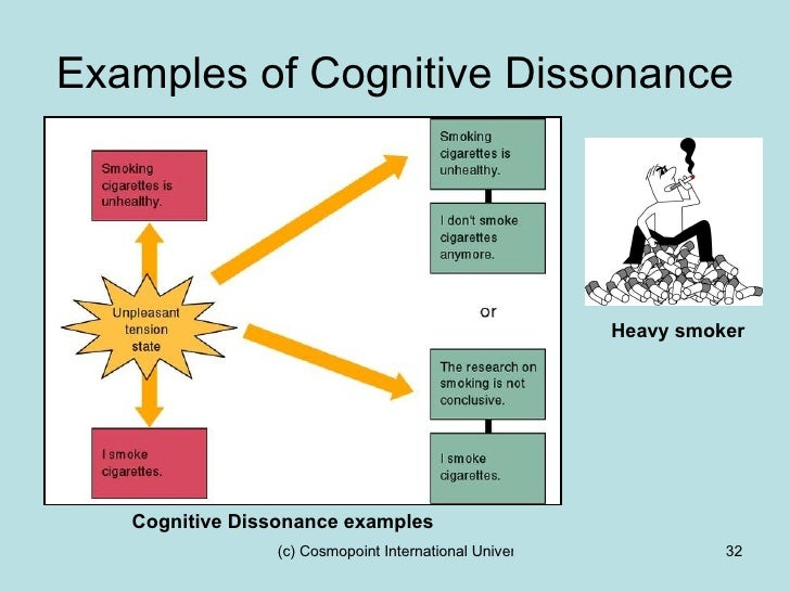 an analysis of the theory of cognitive dissonance by leon festinger Artwork on cognitive dissonance by nancy pochis bank leon festinger coined the term cognitive dissonance in his book when prophecy fails it said that their reality clashed with their belief in an impending apocalypse the book revolved around the followers of a ufo cult at crossroads later festinger wrote another book called a theory.