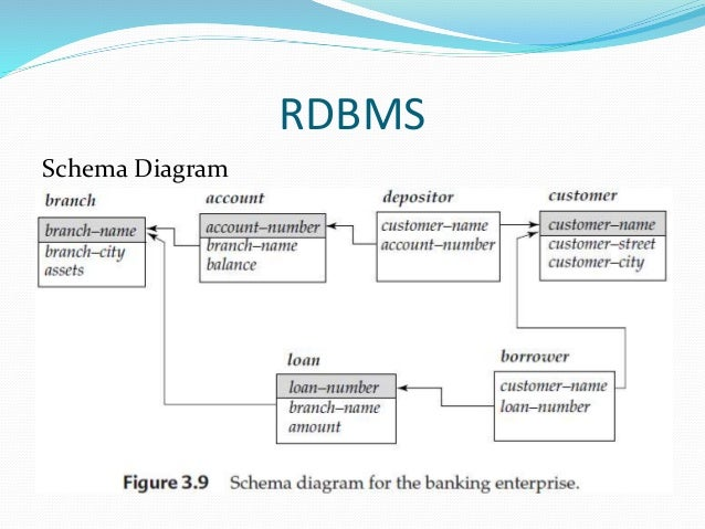 oracle databases rational database management system essay 3 is it true that object oriented database when it come to real application it will fail because it is difficult to map the real requirement to objects rather than tables and because of the weakness in retrieving data in a direct way like the relational databases and that why most of the companies world wide use relational databases (oracle.