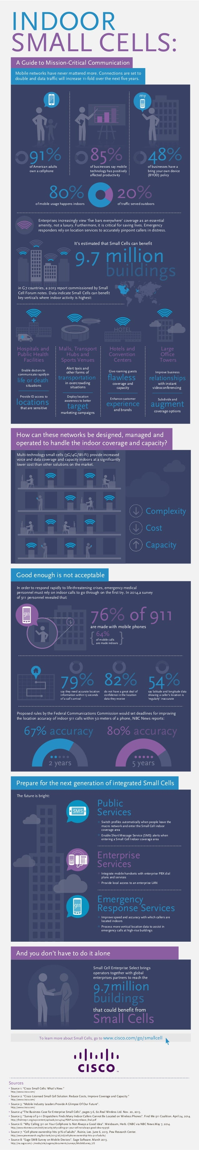[Infographic] Indoor Small Cells - Meeting Current and Future Communication Needs