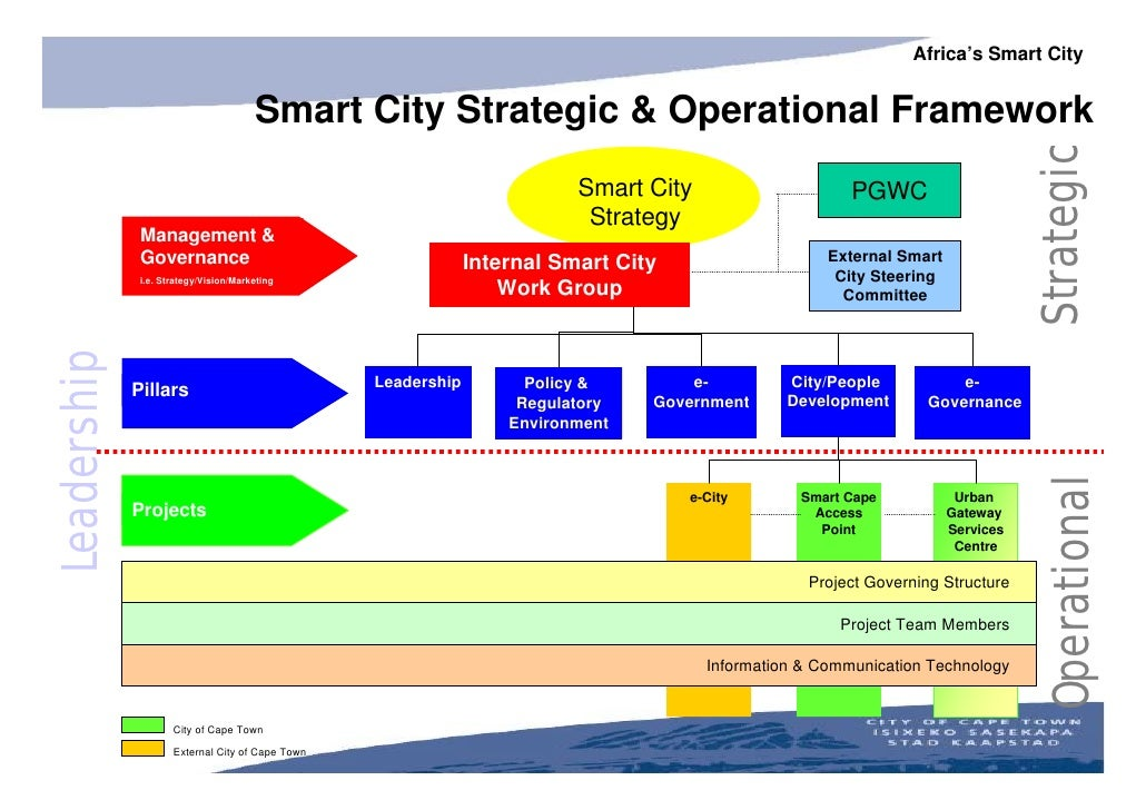 Smart city november 2003 for Architecture of e governance