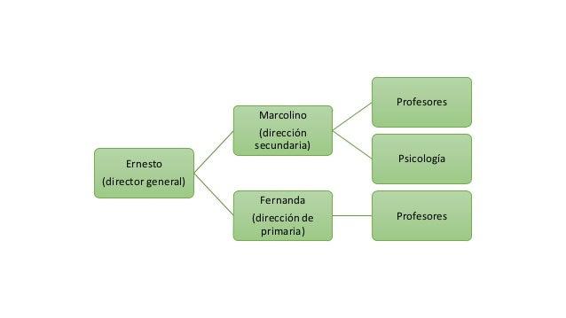 Ernesto (director general) Marcolino (dirección secundaria) Profesores Psicología Fernanda (dirección de primaria) Profeso...