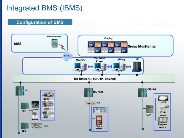Configuration of Bms Group