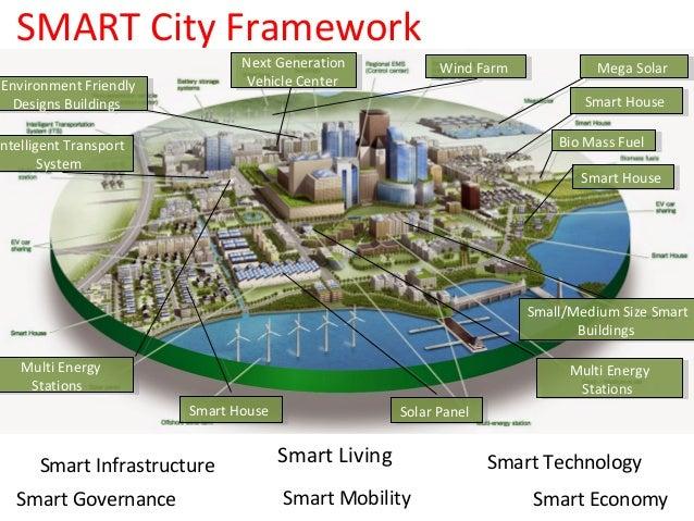 Smart City Delhi