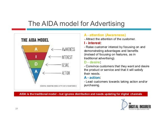 aida model essay Aida is a model of communication that is designed to capture the process that firms go through to reach prospective buyers to sell their products and services it is an acronym for attention, interest, desire and action that demonstrates the successive stages.