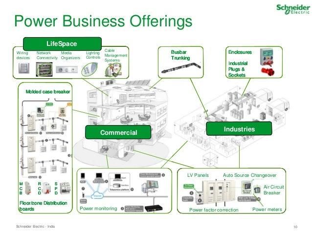 schneider electric smart energy presentation