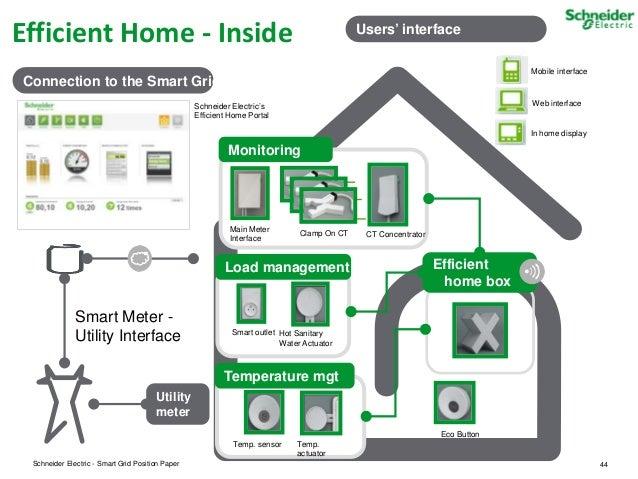 Schneider Electric Smart Energy Presentation Smart Gird