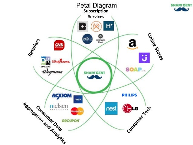 convenience eliminate the need to : petal diagram - findchart.co