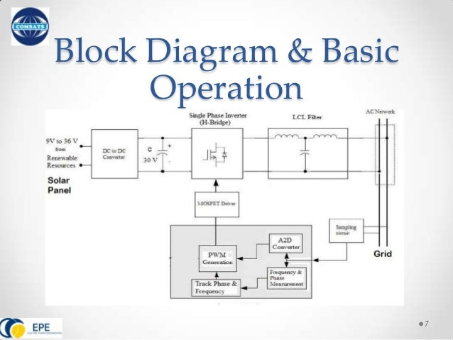 Smart Grid Pv Grid Integration