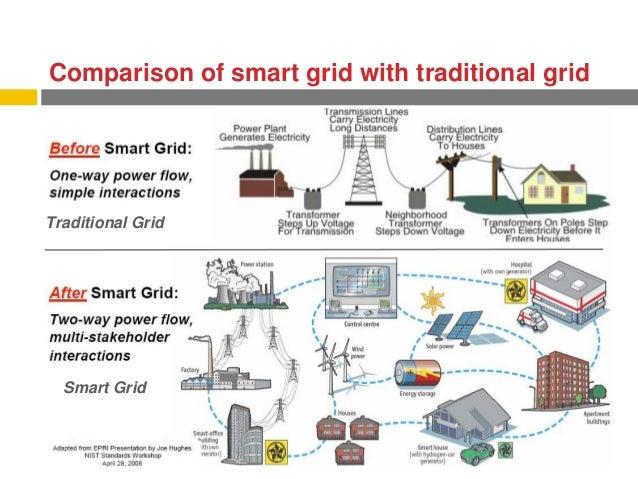 Smart grids business case