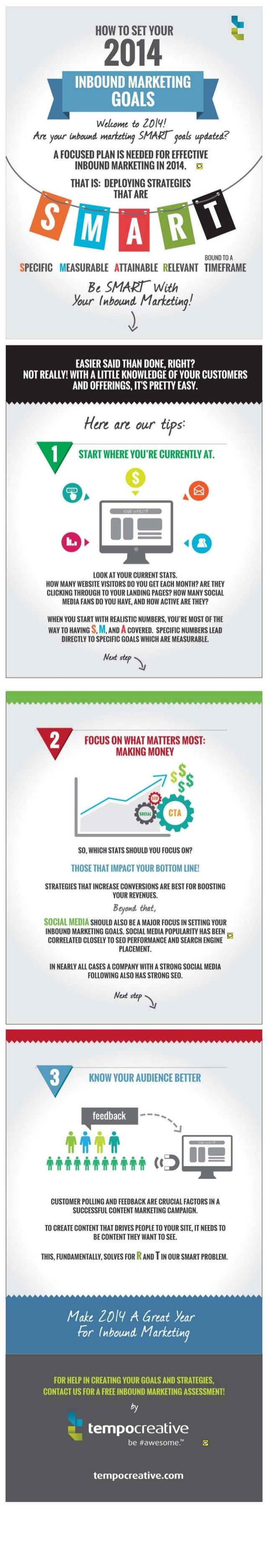 SMART Inbound Marketing Goals