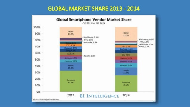 ccs insight smartphone market analysis Resurrecting one of nokia's feature phone bestsellers seems like a good beachhead to attack the smartphone market analysis: rory cellan-jones ccs insight.