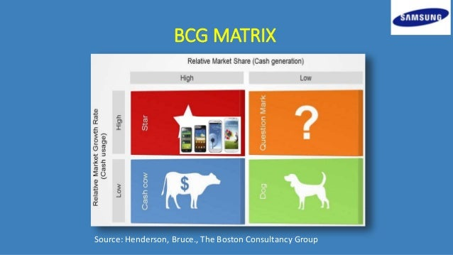 BCG Classics Revisited: The Growth Share Matrix
