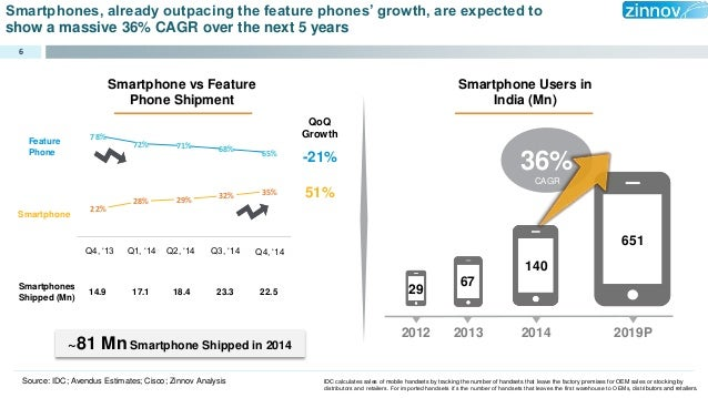 India Smartphone Market Witnessing Exponential Growth