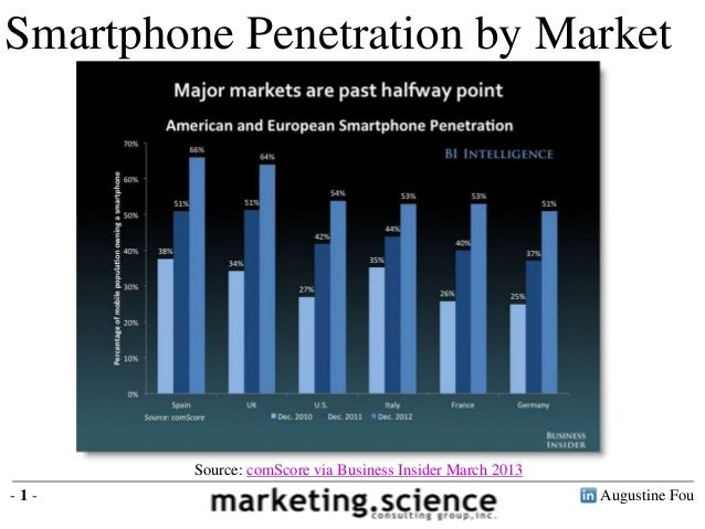 Smartphone Penetration Exceeds 50 Percent in Major Markets by Augustine Fou