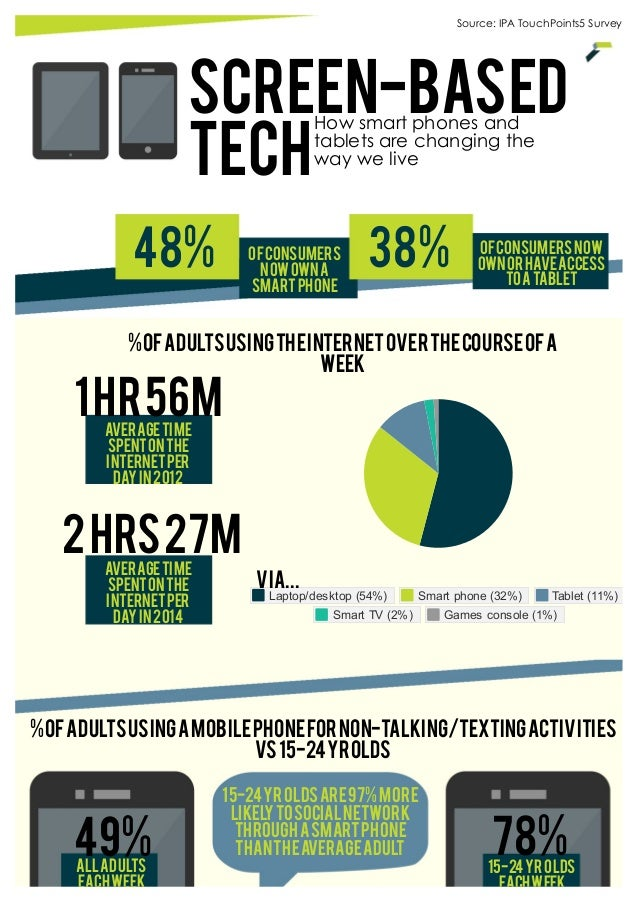 How smartphones and tablets are changing the way we live (IPA TouchPoints5 Survey)