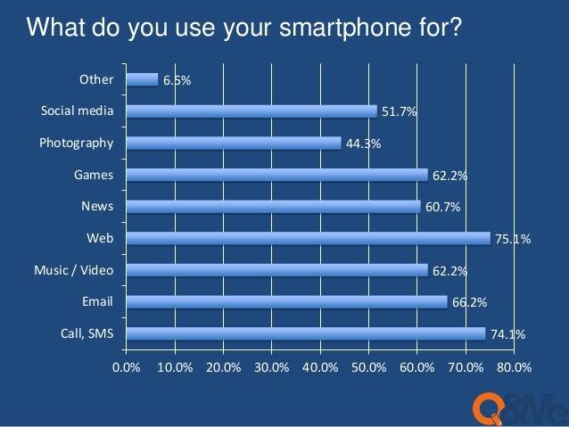 Vietnam smartphone survey (EN)