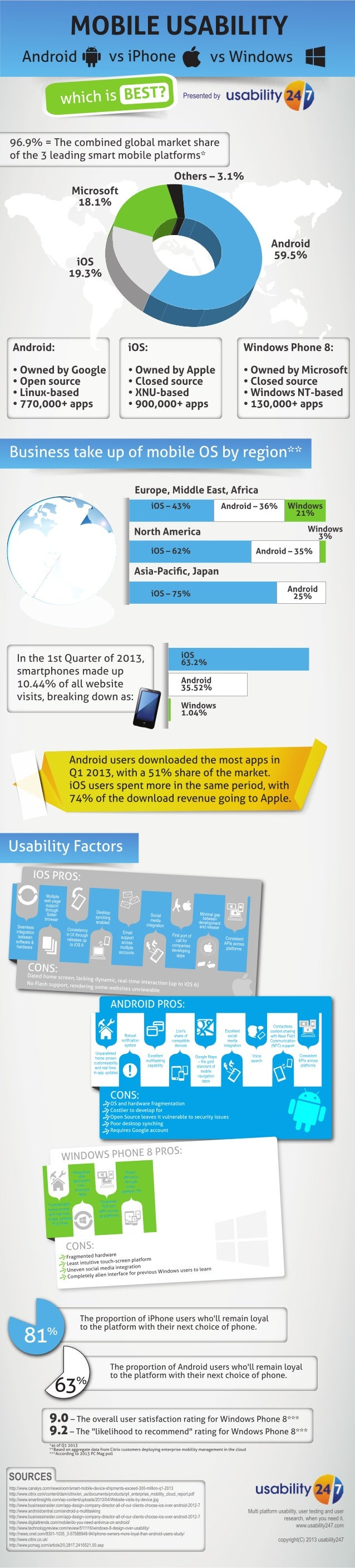 Smartphone usability android vs iphone vs windows
