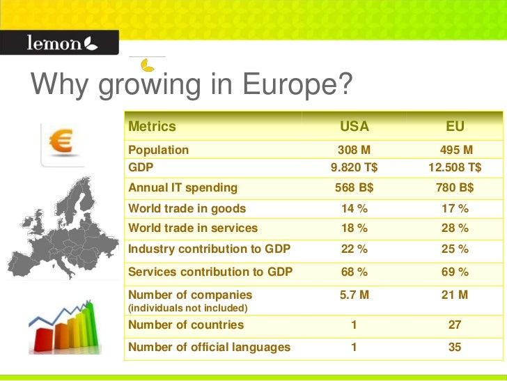 Why growing in Europe?      Metrics                         USA         EU      Population                      308 M     ...