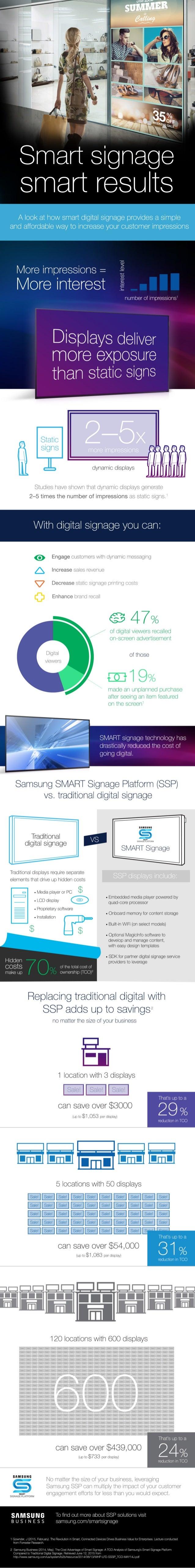 Smart Signage, Smart Results