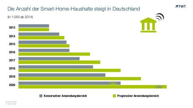 die anzahl der smart home haushalte steigt in deutschland. Black Bedroom Furniture Sets. Home Design Ideas