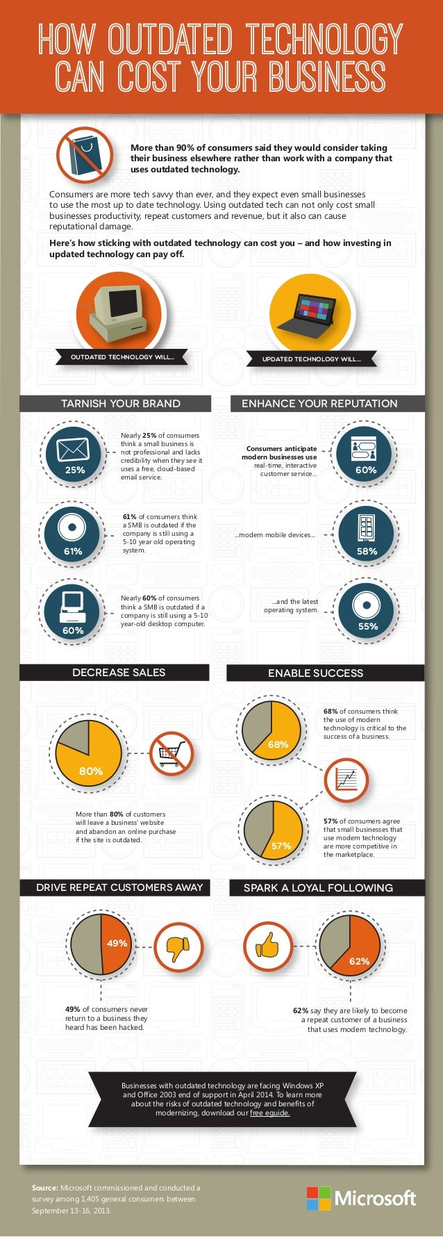 25% HOW OUTDATED TECHNOLOGY CAN COST YOUR BUSINESS OUTDATED TECHNOLOGY WILL... TARNISH YOUR BRAND enhance your reputation ...