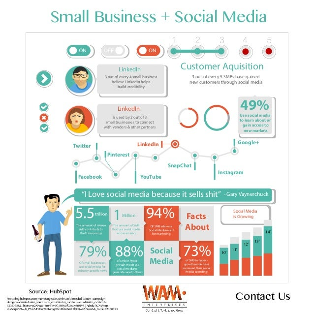 SMBs using social media - infographic