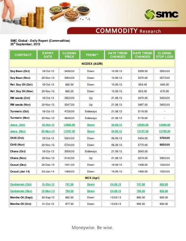 SMC Global Daily Report (Commodities) 25 sep, 2013