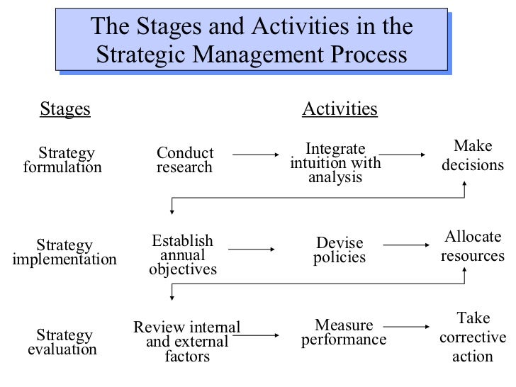 strategic management an art or science Strategic management process is a tool that has been successfully used by the ailing corporate organizations to prepare for the challenges of the future and.