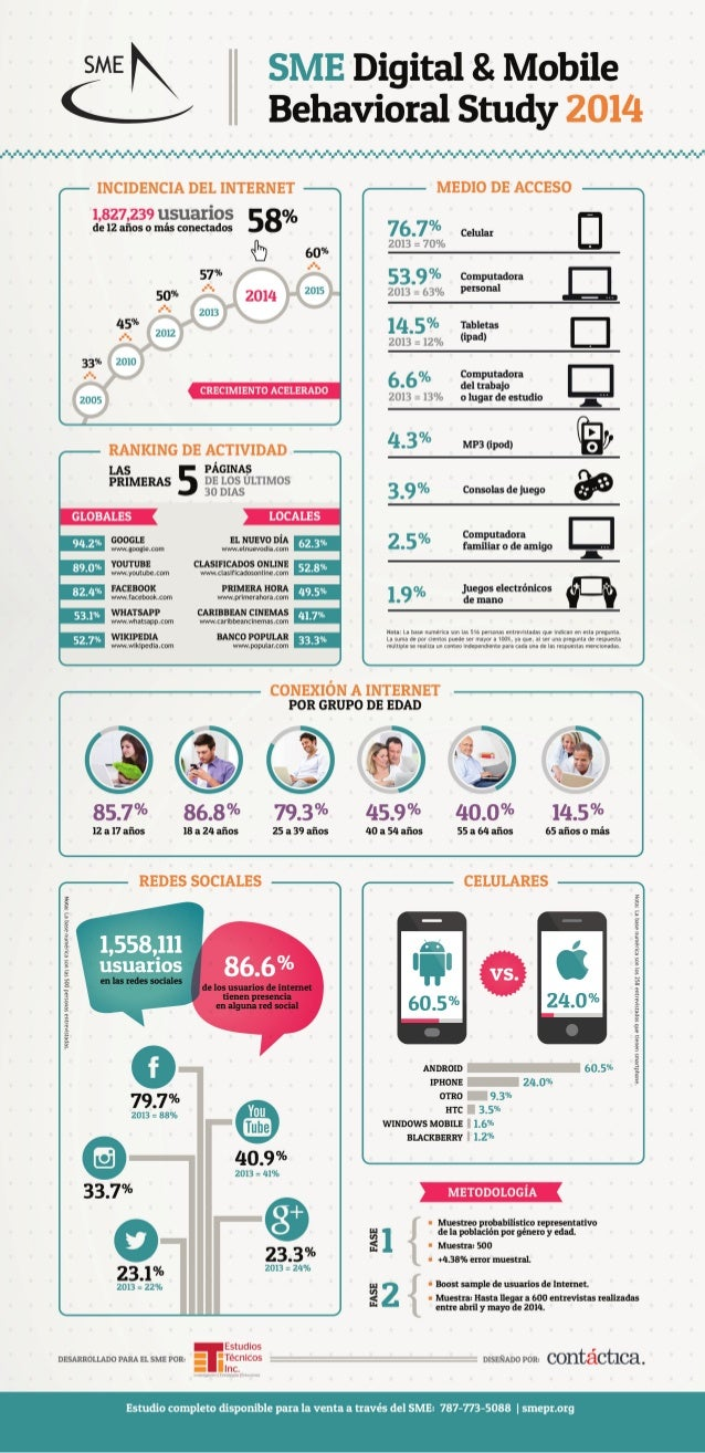 SME Digital & Mobile Behavioral Study [INFOGRAPHIC]