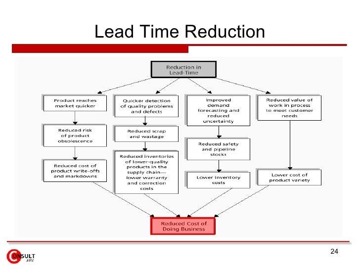 SMED Setup & Lead Time Reduction