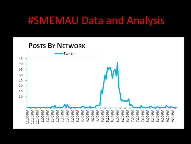 #SMEMAU Data and Analysis
