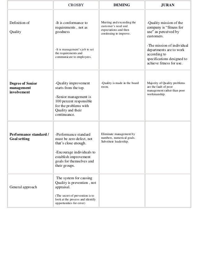 Quality principles of Deming, Juran and Crosby