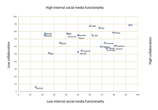 High internal social media functionality 100  90  VDW  GE PwC  80  Low collaboration  70  Philips Random House  UBS  High ...